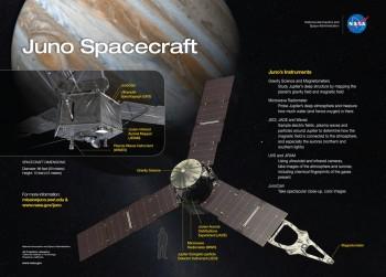 Ilustracja przedstawia rozmieszczenie poszczególnych instrumentów naukowych sondy.