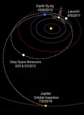 Grafika przedstawia schemat trajektorii lotu sondy podczas podróży do Jowisza.
