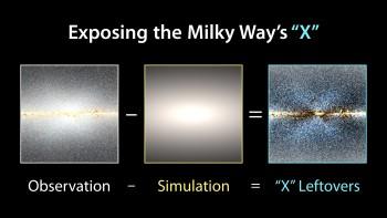 Aby ujrzeć strukturę wkształcie X, naukowcy złożyli zesobą zdjęcia zteleskopu WISE orazwynik modelu jak były bygwiazdy rozmieszczone wsymetralnym zgrubieniu centralnym galaktyki.