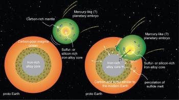 W taki sposób łącząca się z protoplanetą podobną do Merkurego Ziemia mogła przetransferować węgiel i siarkę do swojego płaszcza.