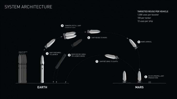Schemat lotu na Marsa