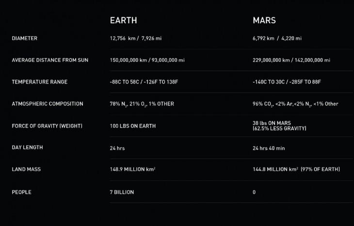 Porównanie Ziemi i Marsa