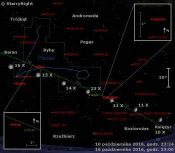 Położenie Neptuna, Urana i Ceres w drugim tygodniu października 2016 r.