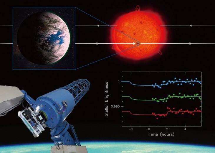 Dane zebrane podczas tranzytu planety przed jej gwiazdą macierzystą.
