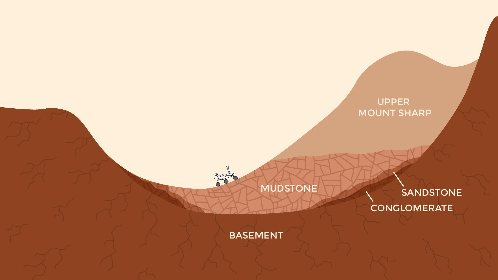 """Obecny wygląd krateru Gale, który bada teraz łazik Curiosity. Choć po miliardach lat ukształtowanie okolicznego terenu znacznie się zmieniło, to pomimo ego jesteśmy w stanie """"wyciągnąć"""" z tego wiele ważnych i ciekawych informacji."""