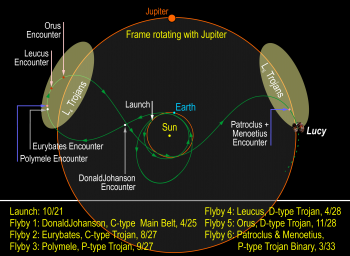lucy-orbit