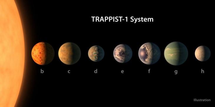 Układ planetarny TRAPPIST-1