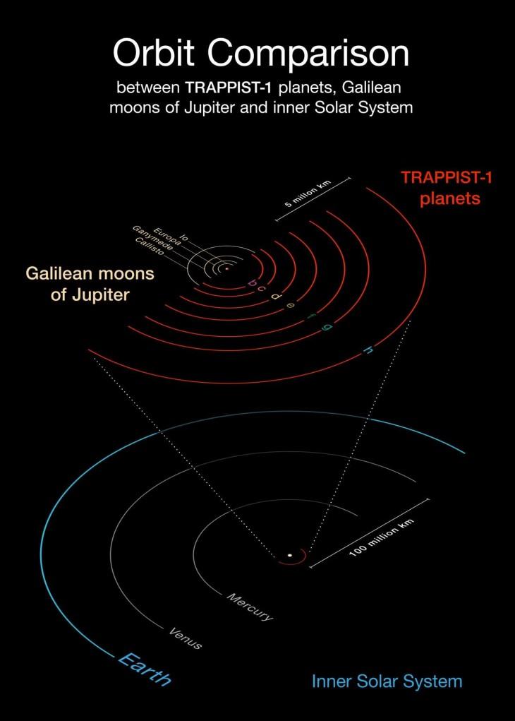 Orbity egzoplanet w układzie TRAPPIST-1 są większe od orbit księżyców Jowisza, ale w porównaniu do orbity Merkurego - bardzo małe.