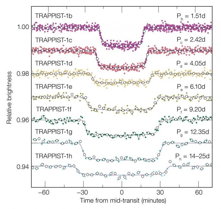 Wykres pokazuje jak zmienia się jasność gwiazdy TRAPPIST-1 podczas tranzytu każdej planety.