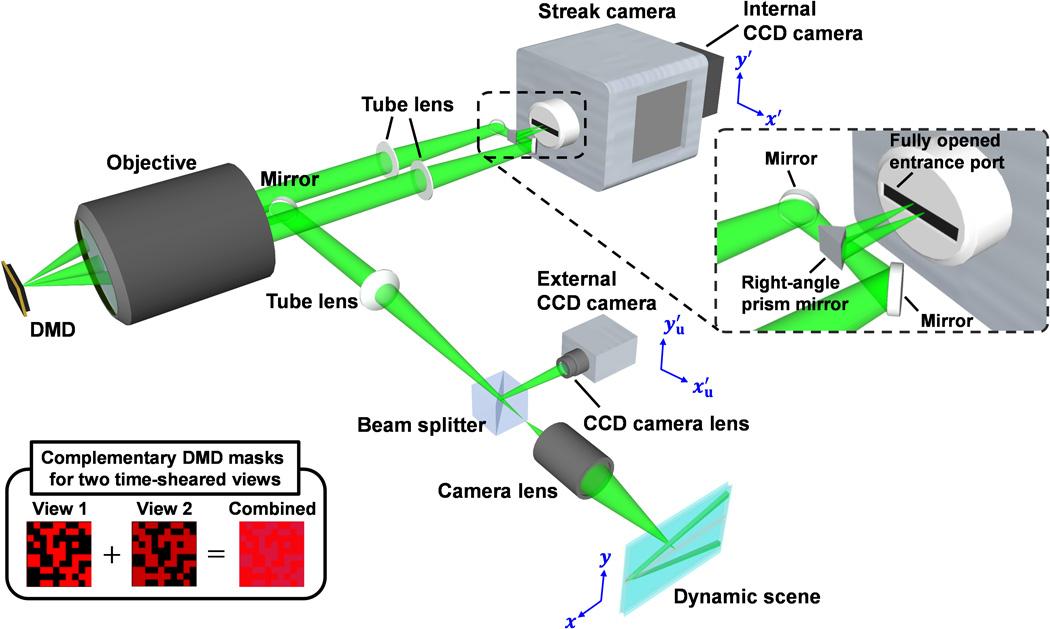 Schemat działania technologii LLE_CUP.