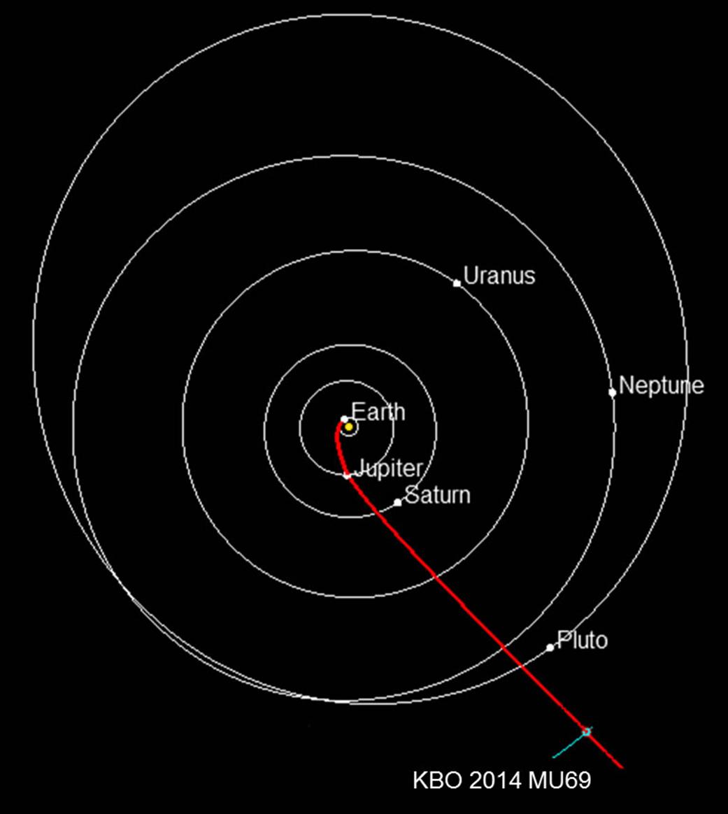 Trajektoria lotu New Horizons do jej następnego celu 2014 MU69 w Pasie Kuipera.