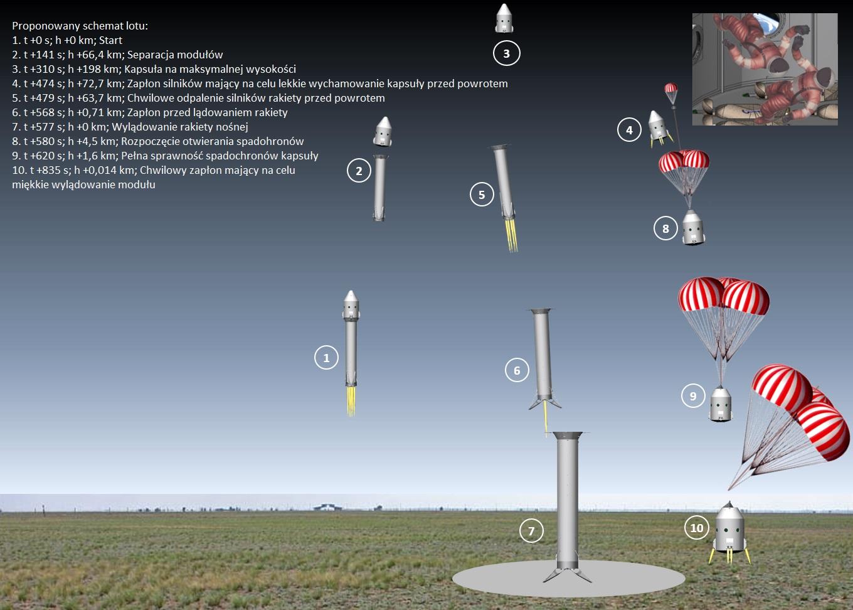 Plan lotu przedstawiony przezKosmoKurs.
