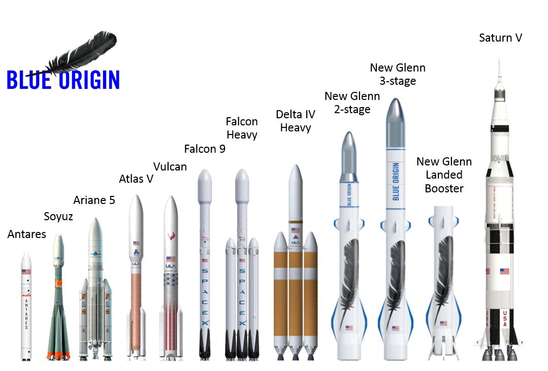 New Glenn w porównaniu do innych popularnych rakiet.