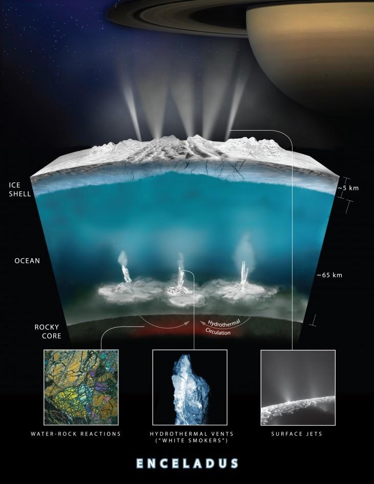 Ilustracja przedstawiająca możliwy przebieg procesu, w którym woda, reaguj ze skałami na dnie oceanu Enceladusa, produkując płynny wodór.