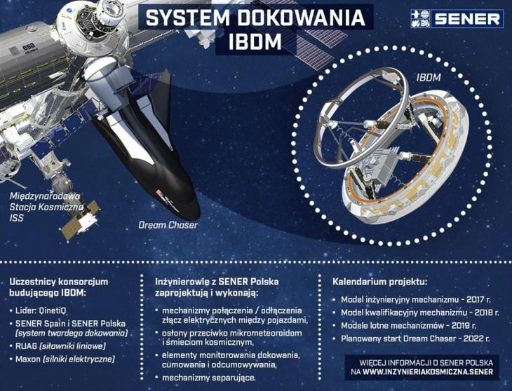 Polska firma uczestniczy w budowie systemu dokowania dla wahadłowców