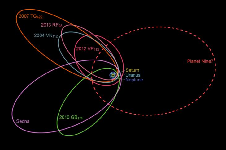Orbita hipotetycznej planety oraz orbity planetoid, które zostały zmienione po jej bliskim przejściu