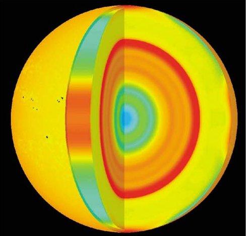 Profil prędkości dźwięku wewnętrzu Słońca.
