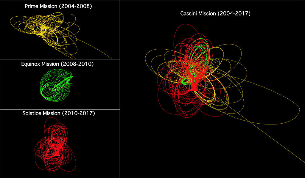 Schemat orbit Cassiniego