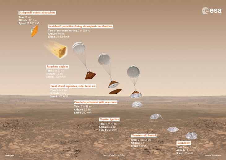 ExoMars_2016_Schiaparelli_descent_sequence-3