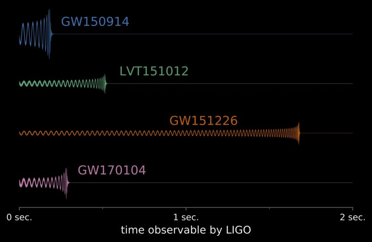 Rekonstrukcja sygnałów fal grawitacyjnych wykrytych przez LIGO. Pokazano trzy pewne detekcje i jedną przypuszczalną (LVT151012)