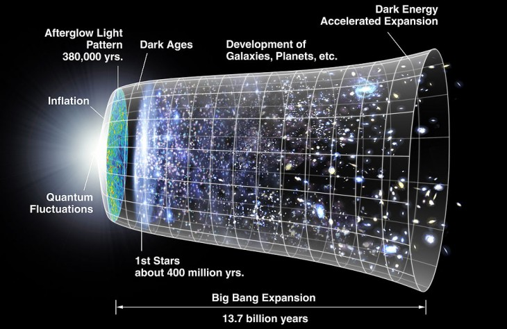 W skład EBL wchodzi całe światło wyemitowane od początku istnienia Wszechświata poza Mikrofalowym Promieniowaniem Tła. Nie zalicza się do niego promieniowania rentgenowskiego i γ (źródła promieniujące w tych długościach fali nie promieniują we wszystkich kierunkach).