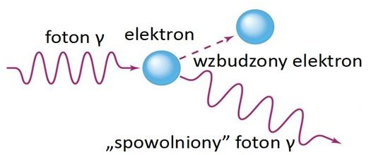 Schemat przedstawiający zjawisko Comptona