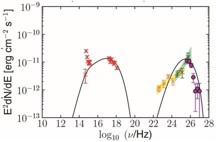 Wykres strumienia energii Blazara 1ES234+514 odczęstotliwości wysyłanych fotonów.