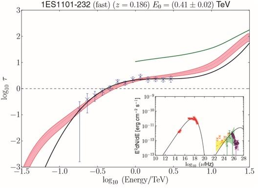 Pomiar głębokości optycznej EBL (parametru opisującego spadek natężenia światła przy przejściu przezośrodek) odenergii obserwowanego fotonu gamma. Czerwony obszar toprzewidywana teoretycznie głębokość optyczna.