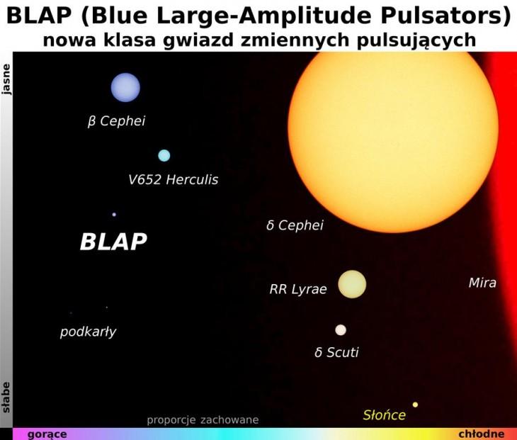 Odkryta przezPolaków nowa klasa gwiazd - niebieskie gwiazdy pulsujące, BLAP - wporównaniu zinnymi obiektami
