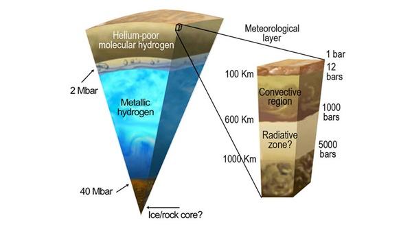 Hipotetyczny przekrój Jowisza.