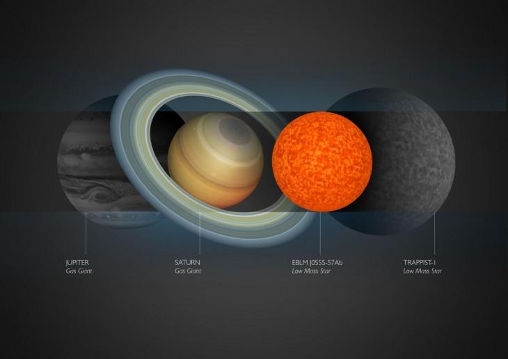 Porównanie wielkości EBLM J0555-57Ab, nowo zmierzonej gwiazdy z największymi planetami Układu Słonecznego oraz największego białego karła, którego znamy - TRAPPIST-1.