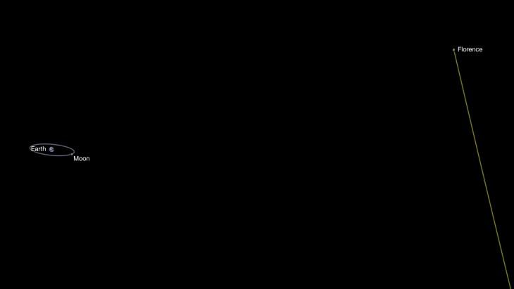 Wizualizacja trasy przelotu planetoidy Florence