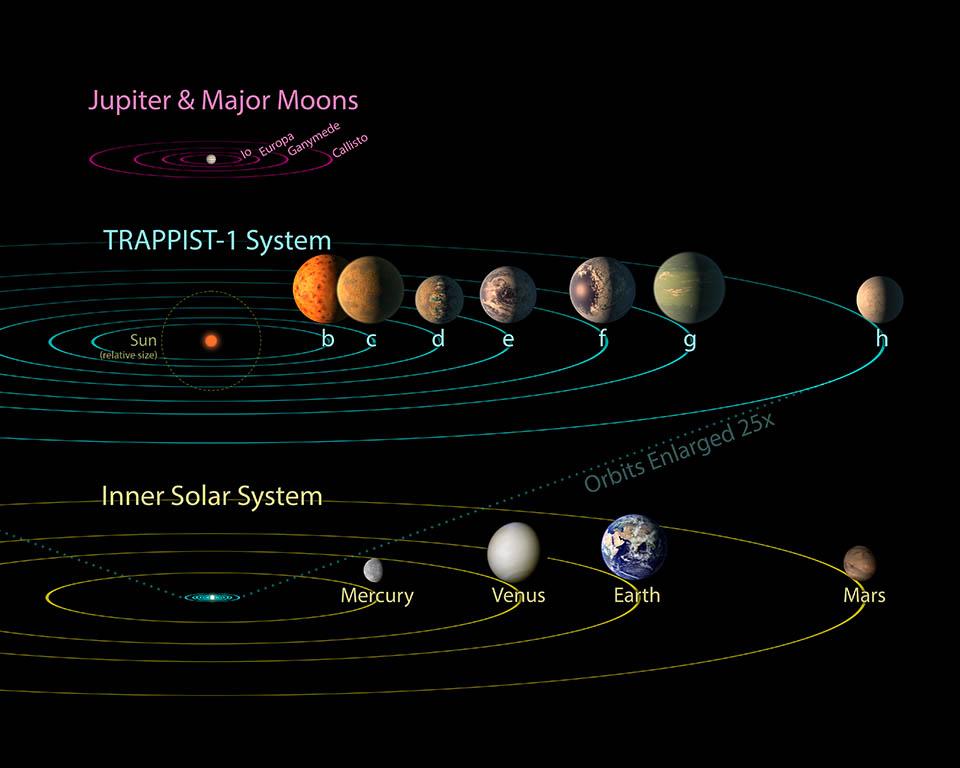 Porównanie wielkości układu planetarnego TRAPPIST-1 donaszego Układu Słonecznego.