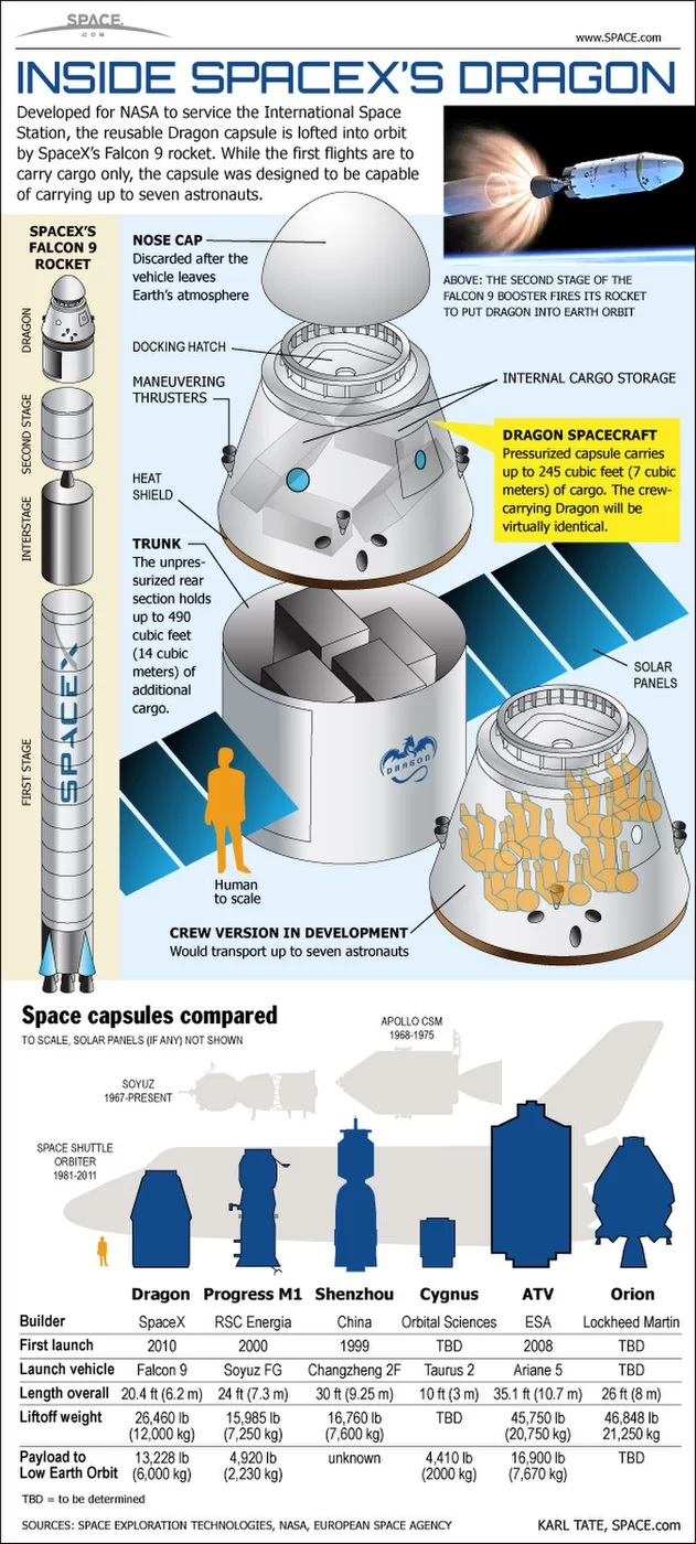 Budowa flagowych produktów SpaceX. Na grafice przedstawiono schemat rakiety Falcon 9 oraz wnętrze kapsuły Dragon, wraz z porównaniem jej do innych tego typu obiektów.