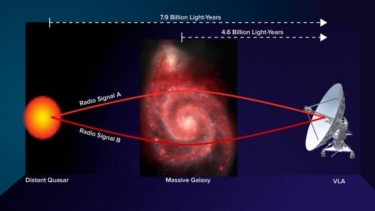 Wizja artystyczna soczewki grawitacyjnej, którapozwoliła napomiar pola magnetycznego galaktyki.