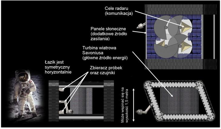 Rzut oka downętrza łazika. Dla porównania astronauta (tłumaczenie: Jan Nowosielski).