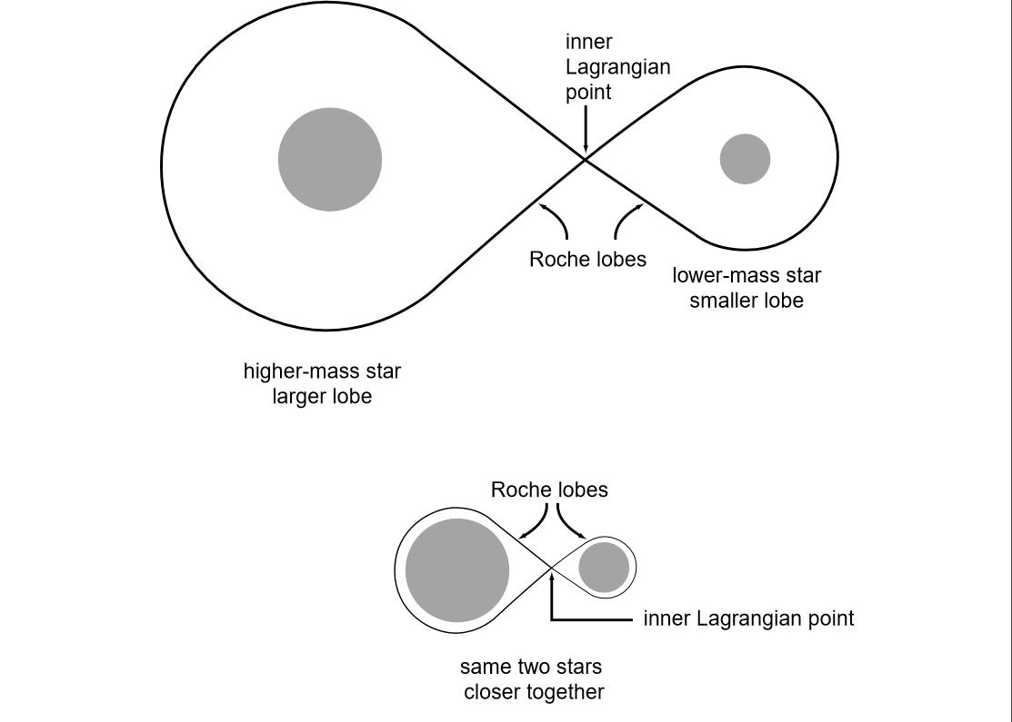 Powierzchnia Roche'a w zależności od odległości między gwiazdami