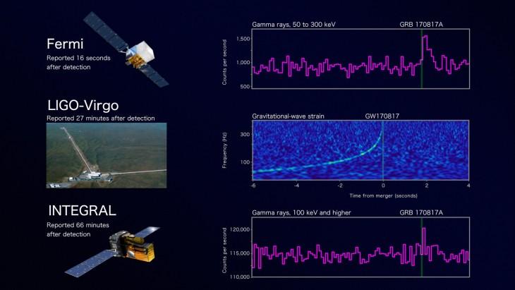 Fermi-LIGO_INTEGRAL_Graph_Still_Times