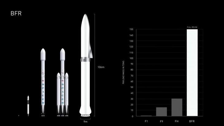Porównanie BFR z jej poprzedniczkami, po prawej widnieje wykres maksymalnej masy ładunku z Ziemi w konfiguracji pozwalającej na ponowne użycie.