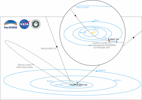 Orbita planetoidy, lub komety, A/2017 U1, która przyleciała w okolice Ziemi z przestrzeni międzygwiazdowej. Dla porównania przedstawiono orbity planet i przykładowej komety. Obiekt A/2017 U1 nosił pierwotnie oznaczenie C/2017 U1, gdzie literka C oznacza kometę, jednak zostało ono zmienione ze względu na brak aktywności.
