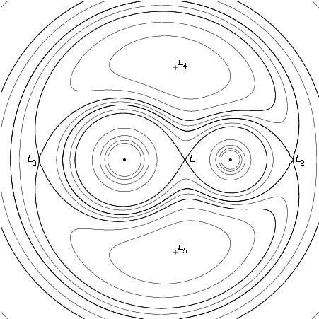 Powierzchnia Roche'a z punktami Lagrange'a i liniami ekwipotencjalnymi