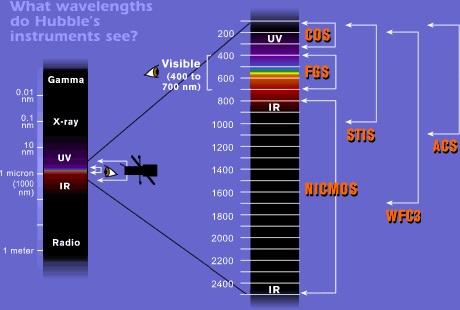Grafika obrazująca jakie zakresy fal elektromagnetycznych są wstanie rejestrować poszczególne instrumenty Hubble'a.