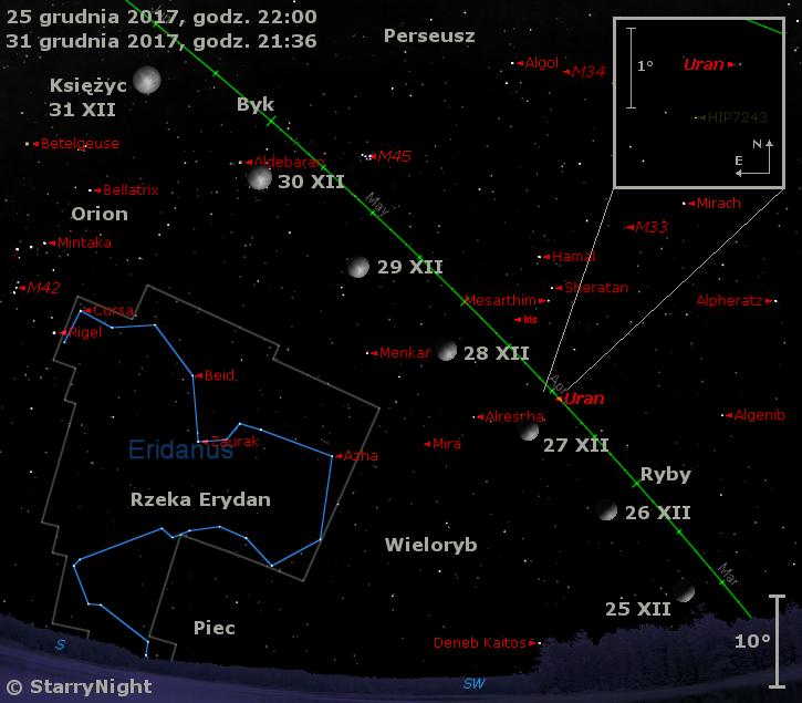 Położenie Księżyca, Urana, planetoidy (7) Iris imirydy oCeti wostatnim tygodniu grudnia 2017 r.