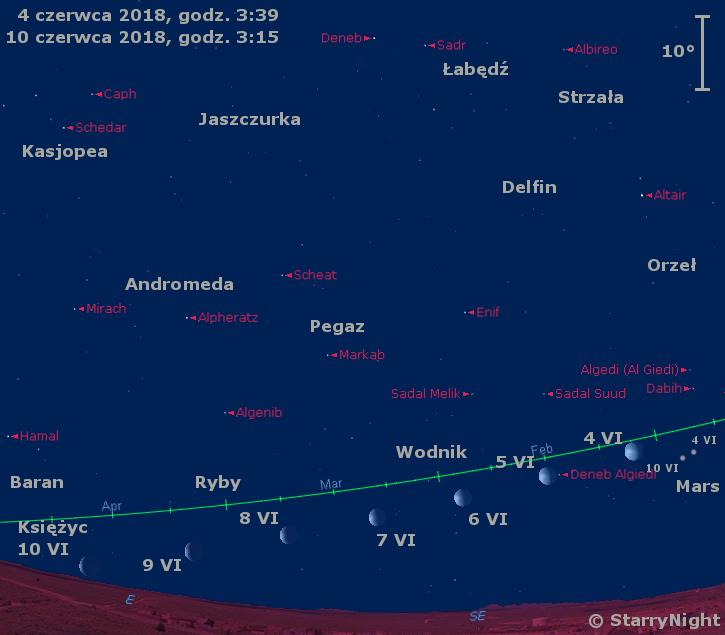 Położenie Księżyca i Marsa w końcu pierwszej dekady czerwca 2018 r.