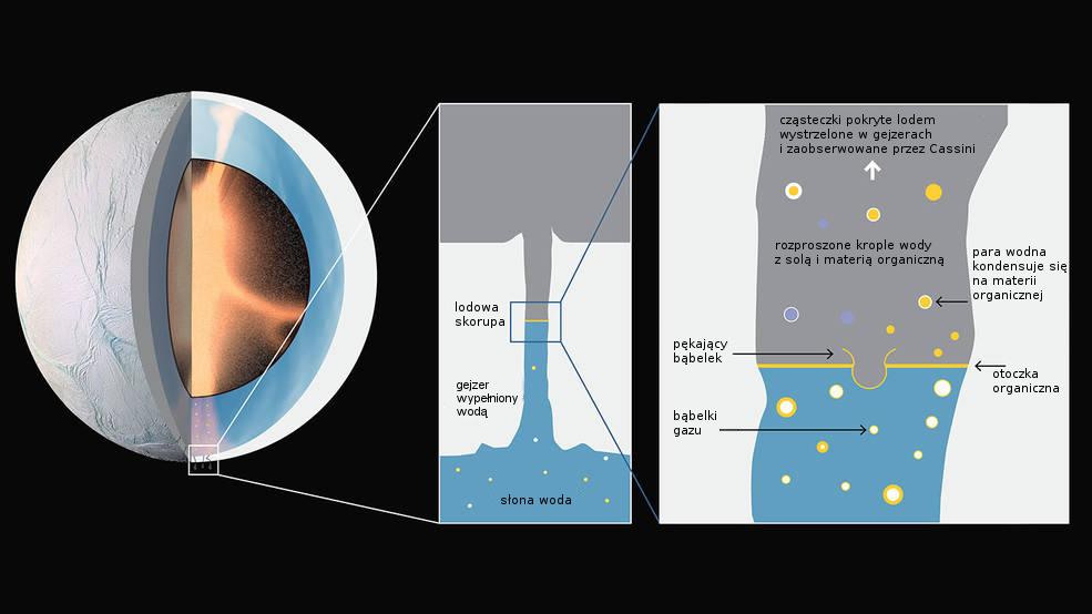 Aktywność hydrotermalna w jądrze Enceladusa i wznoszenie się bąbelków organicznych.