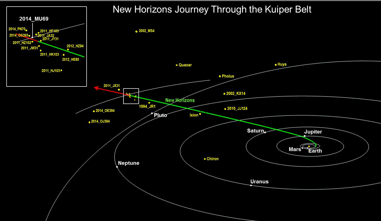 Przelot New Horizons obok obiektu Ultima Thule
