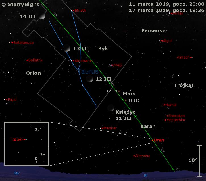 Położenie Księżyca oraz planet Uran i Mars na początku drugiej dekady marca 2019 r.