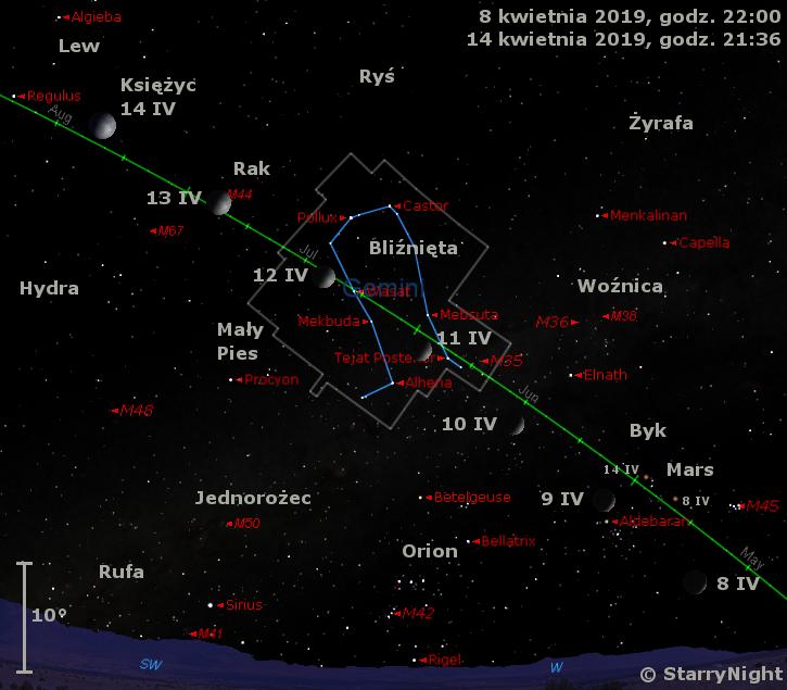 Położenie Księżyca i Marsa w drugim tygodniu kwietnia 2019 r.