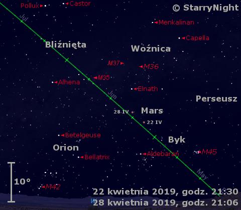 Położenie Marsa wczwartym tygodniu kwietnia 2019 r.