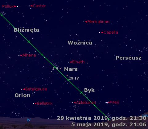 Położenie Marsa w pierwszym tygodniu maja 2019 r.